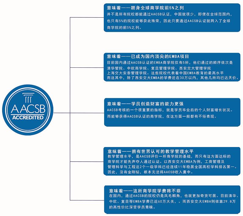 西安交通大学EMBA获得AACSB精英商学院认证